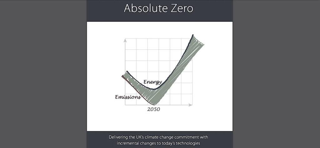Absolute Zero: Informe para el Gobierno británico de 2019 revela que la agenda de cierres se planeó en nombre de la reducción de emisiones y la desindustrialización —y no precisamente por el Covid-19