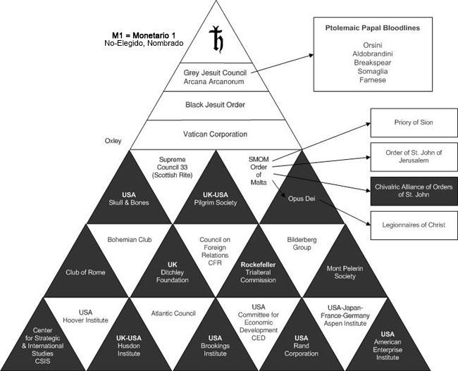 pirámide de control