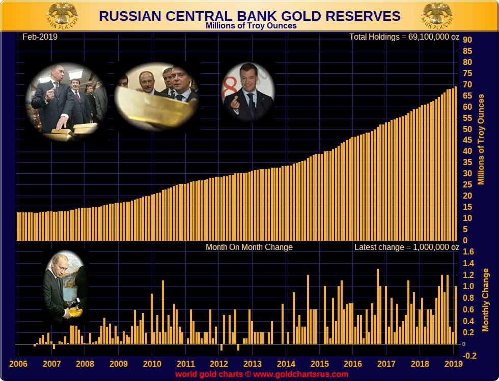 reserva de oro rusia