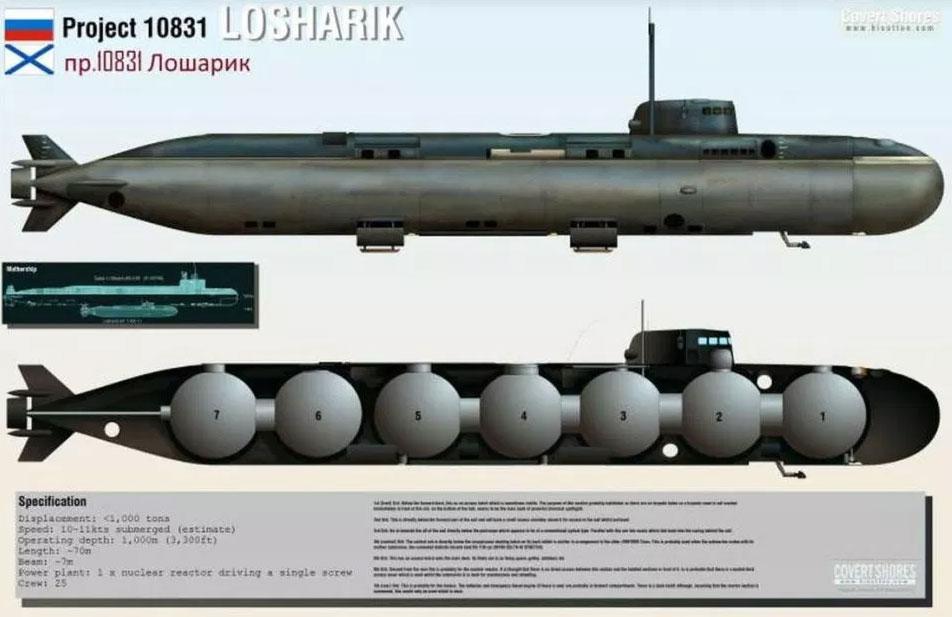 submarino losharik