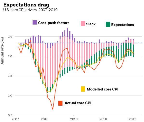 recesion economica 2020