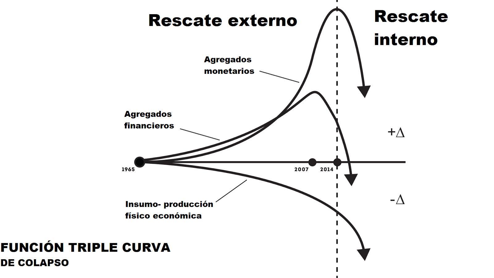 triple curva de colapso